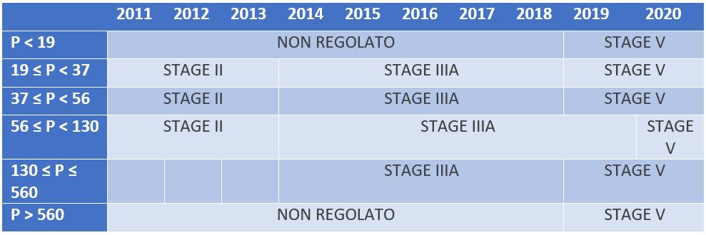 Directiva EU 2016/1628